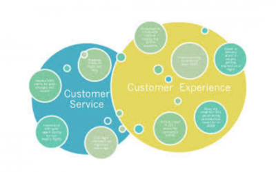 Tips to get you started on creating a customer experience strategy